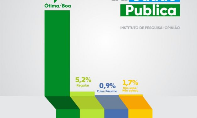 Aprovação Nas Alturas: 92,2% da população de Ouro Velho considera a Saúde do município ótima