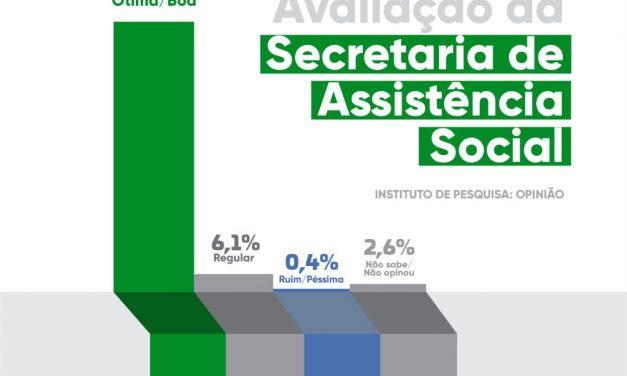 Em Ouro Velho, ações sociais da Prefeitura são aprovadas por 90% da população
