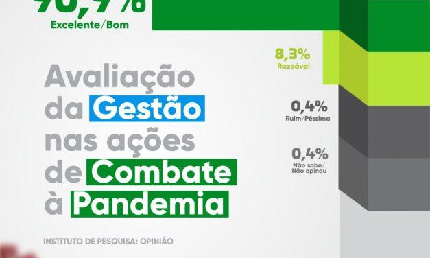 Pesquisa aponta que 90,9% aprovam como prefeito de Ouro Velho combate pandemia